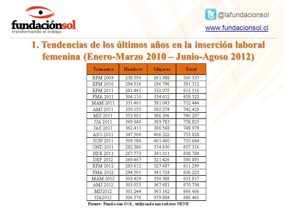 @lafundacionsol www.fundacionsol.clwww.fundacionsol.cl 1. Tendencias de los últimos años en la inserción laboral femenina (Enero-Marzo 2010 – Junio-Ag