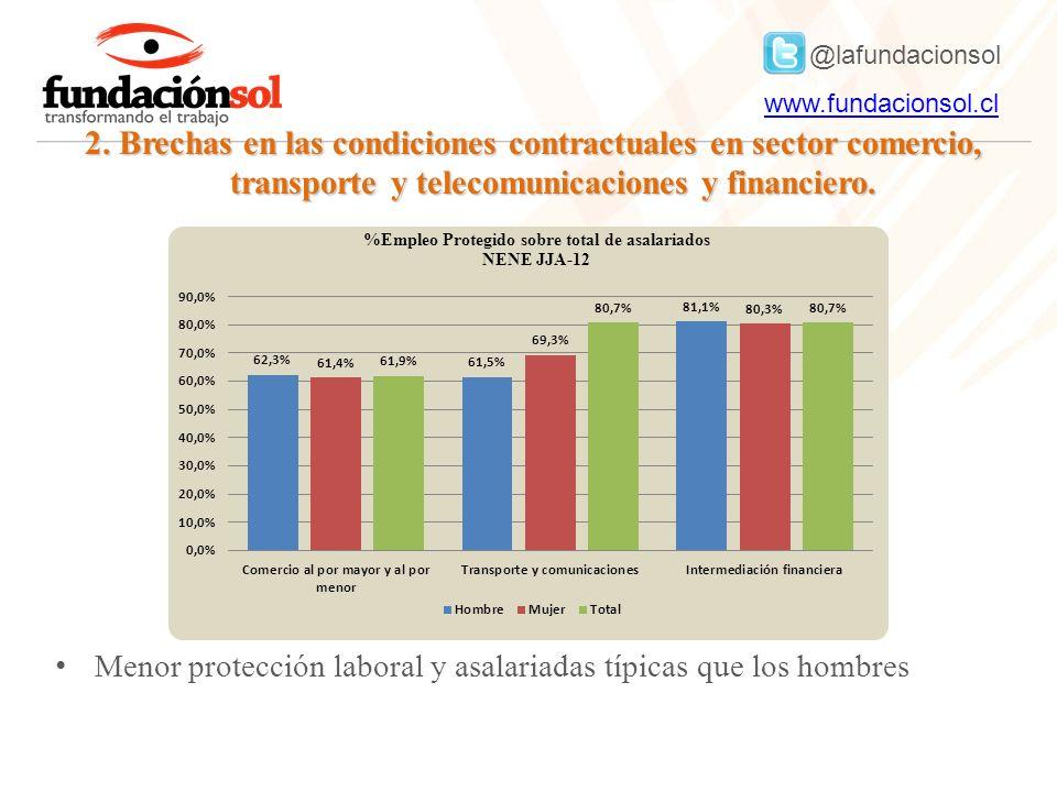 @lafundacionsol www.fundacionsol.clwww.fundacionsol.cl 2. Brechas en las condiciones contractuales en sector comercio, transporte y telecomunicaciones