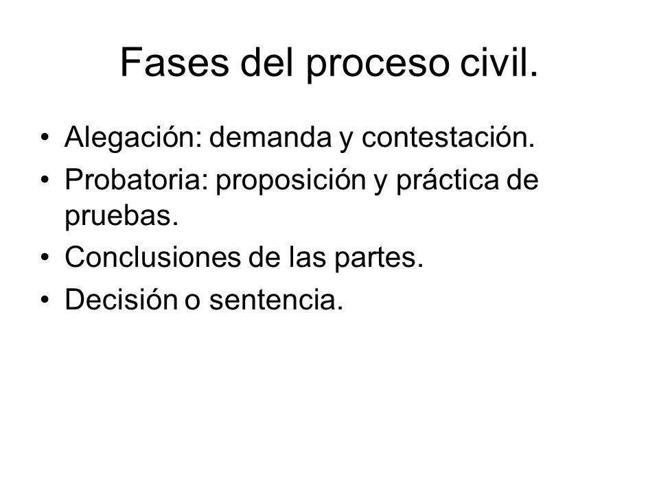 Fases del proceso civil. Alegación: demanda y contestación.