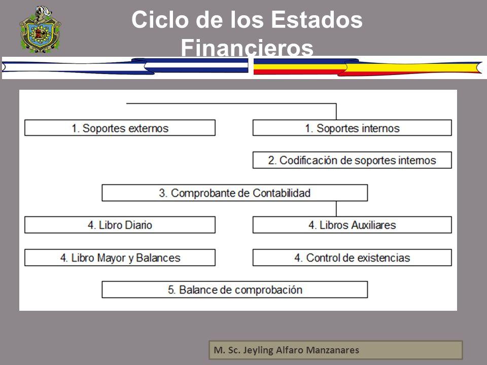 M. Sc. Jeyling Alfaro Manzanares Ciclo de los Estados Financieros