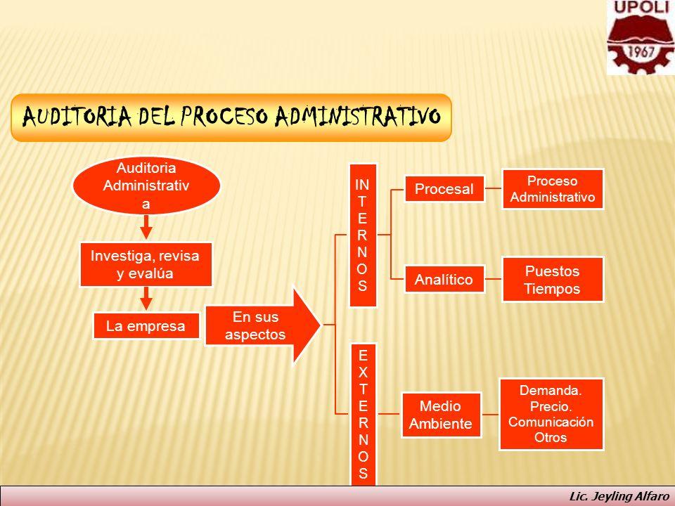AUDITORIA DEL PROCESO ADMINISTRATIVO Auditoria Administrativ a Investiga, revisa y evalúa La empresa En sus aspectos IN T E R N O S EXTERNOSEXTERNOS A