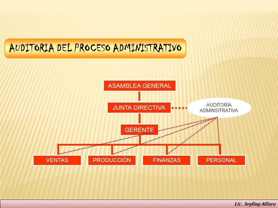AUDITORIA DEL PROCESO ADMINISTRATIVO JUNTA DIRECTIVA GERENTE VENTAS ASAMBLEA GENERAL PERSONALPRODUCCIÓNFINANZAS AUDITORÍA ADMINSITRATIVA Lic. Jeyling