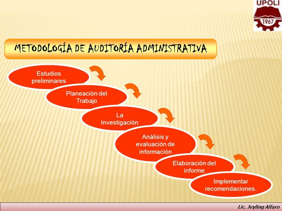 METODOLOGÍA DE AUDITORÍA ADMINISTRATIVA Estudios preliminares Planeación del Trabajo La Investigación Análisis y evaluación de información Elaboración