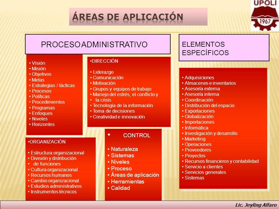 ORGANIZACIÓN Estructura organizacional División y distribución de funciones Cultura organizacional Recursos humanos Cambio organizacional Estudios adm