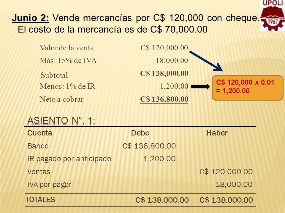 12 Junio 2: Junio 2: Vende mercancías por C$ 120,000 con cheque. El costo de la mercancía es de C$ 70,000.00 C$ 136,800.00Neto a cobrar 1,200.00Menos: