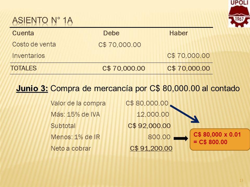 13 C$ 70,000.00Inventarios C$ 70,000.00 Costo de venta HaberDebeCuenta C$ 70,000.00 TOTALES Junio 3: Junio 3: Compra de mercancía por C$ 80,000.00 al