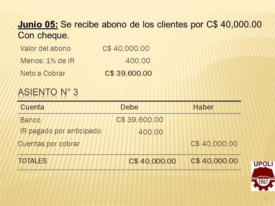 15 Junio 05: Junio 05: Se recibe abono de los clientes por C$ 40,000.00 Con cheque. C$ 39,600.00Neto a Cobrar 400.00Menos: 1% de IR C$ 40,000.00Valor