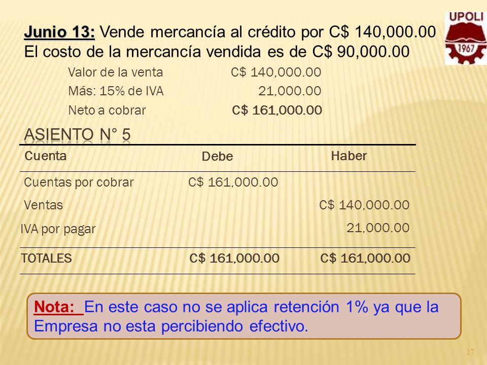 17 Junio 13: Junio 13: Vende mercancía al crédito por C$ 140,000.00 El costo de la mercancía vendida es de C$ 90,000.00 C$ 161,000.00Neto a cobrar 21,