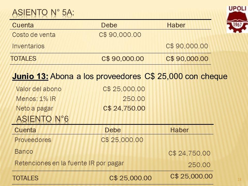 18 C$ 90,000.00Inventarios C$ 90,000.00Costo de venta HaberDebeCuenta C$ 90,000.00 TOTALES Junio 13: Junio 13: Abona a los proveedores C$ 25,000 con c