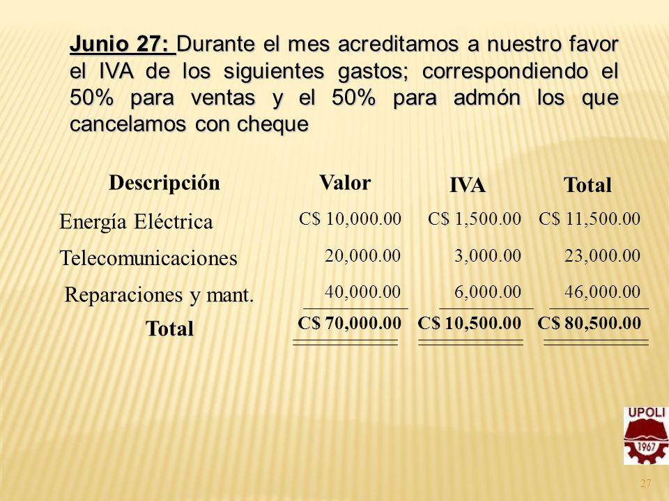 Junio 27: Durante el mes acreditamos a nuestro favor el IVA de los siguientes gastos; correspondiendo el 50% para ventas y el 50% para admón los que c