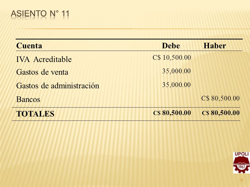 28 IVA Acreditable Gastos de venta Gastos de administración Bancos TOTALES C$ 10,500.00 35,000.00 C$ 80,500.00 Haber C$ 80,500.00 DebeCuenta