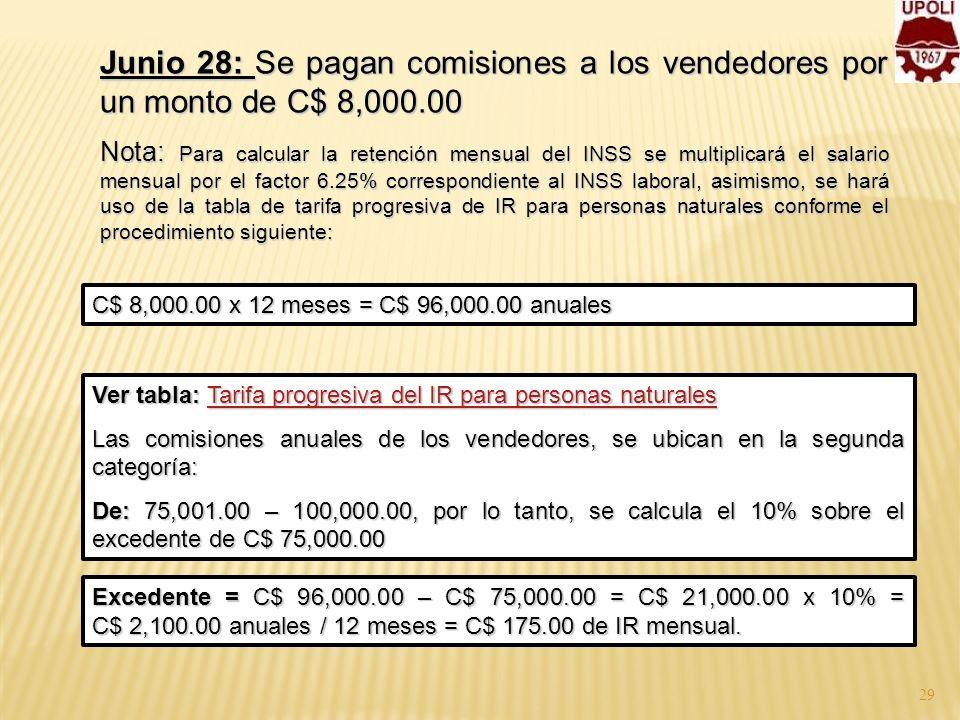 Junio 28: Se pagan comisiones a los vendedores por un monto de C$ 8,000.00 Nota: Para calcular la retención mensual del INSS se multiplicará el salari