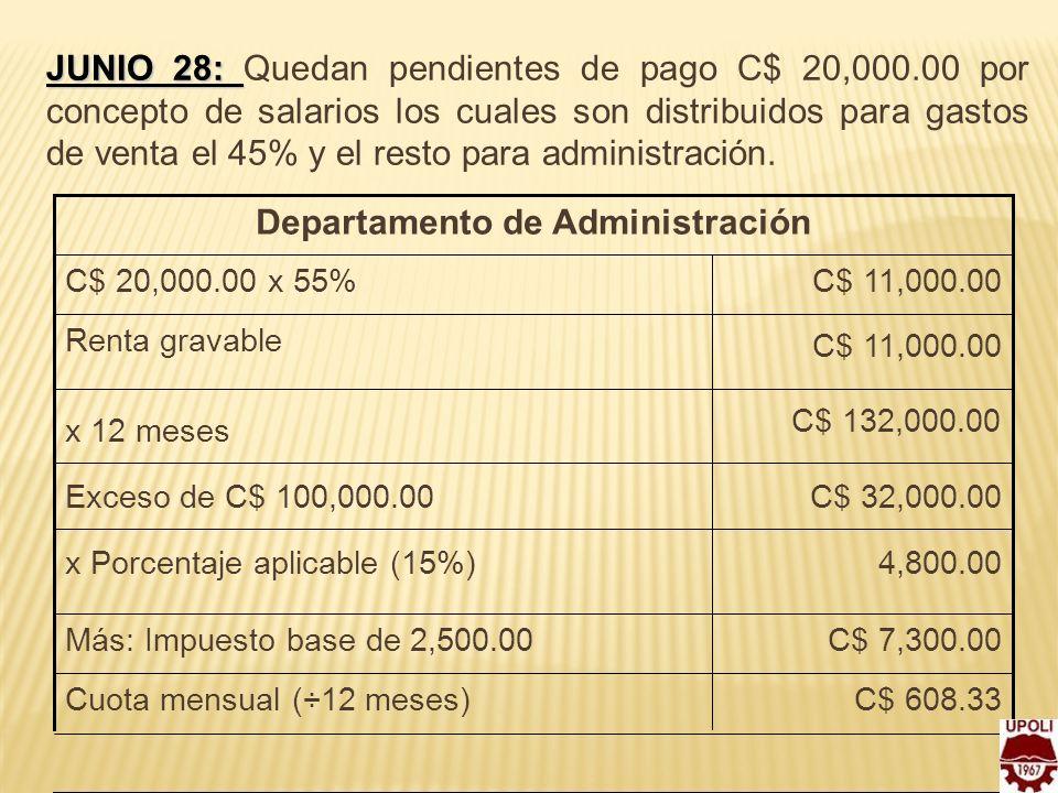 JUNIO 28: JUNIO 28: Quedan pendientes de pago C$ 20,000.00 por concepto de salarios los cuales son distribuidos para gastos de venta el 45% y el resto