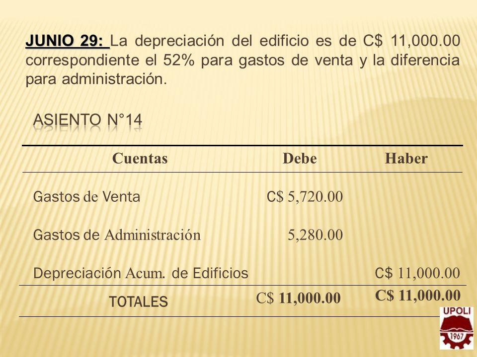 JUNIO 29: JUNIO 29: La depreciación del edificio es de C$ 11,000.00 correspondiente el 52% para gastos de venta y la diferencia para administración. C