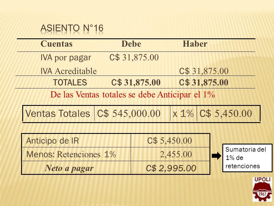 C$ 31,875.00 IVA Acreditable C$ 31,875.00 IVA por pagar HaberDebeCuentas De las Ventas totales se debe Anticipar el 1% C$ 5,450.00 x 1%C$ 545,000.00 V