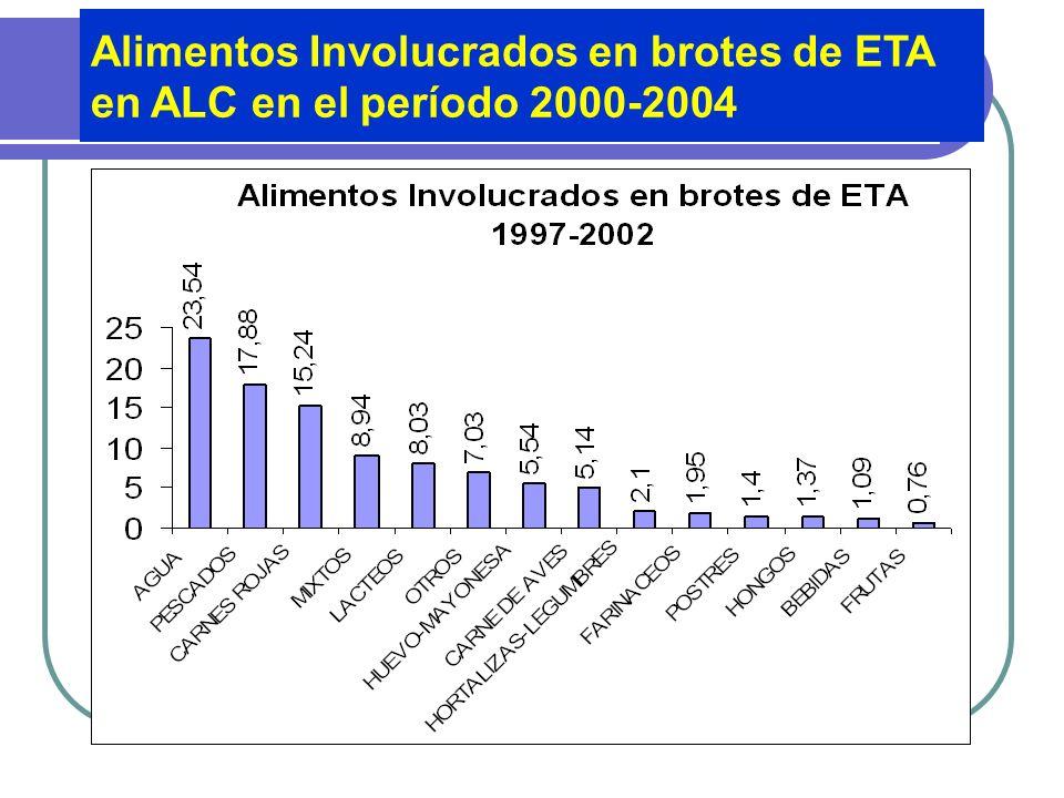 Brotes de ETA en América Latina 2000-2004 Fuente: SIRVETA
