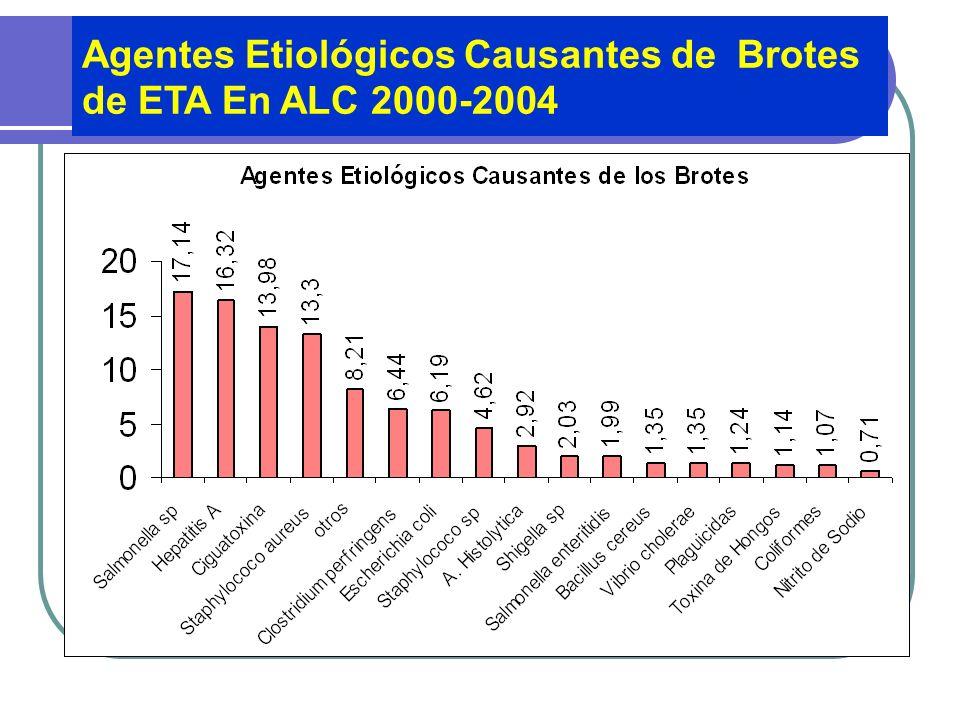 Alimentos Involucrados en brotes de ETA en ALC en el período 2000-2004