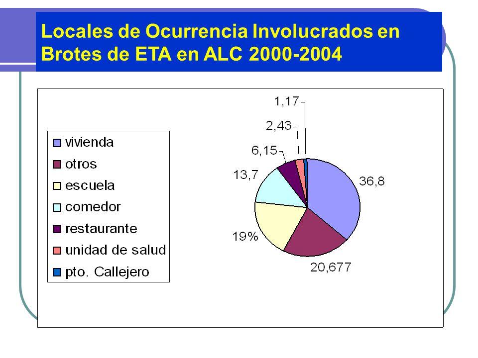 Fuente: SIRVETA Agentes Etiológicos Causantes de Brotes de ETA En ALC 2000-2004