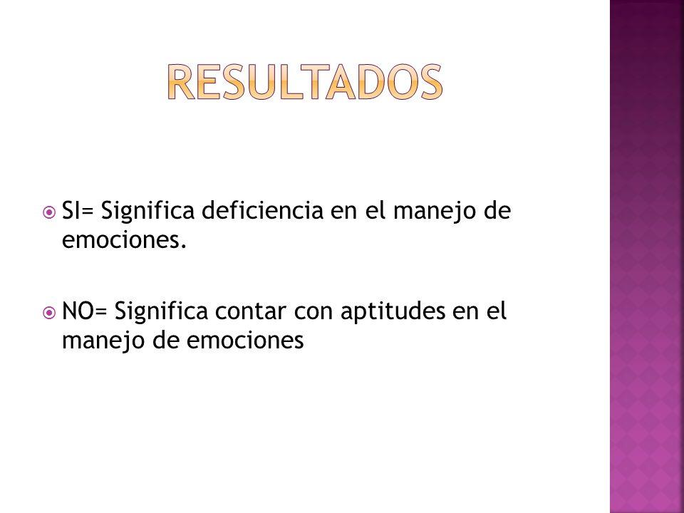 SI= Significa deficiencia en el manejo de emociones. NO= Significa contar con aptitudes en el manejo de emociones
