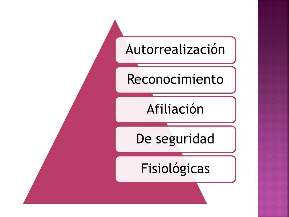AutorrealizaciónReconocimientoAfiliaciónDe seguridadFisiológicas