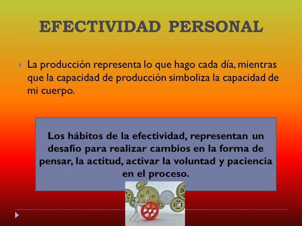 LOS 7 HÁBITOS DE LA EFECTIVIDAD PERSONAL Y ORGANIZACIONAL Según Stephen Covey