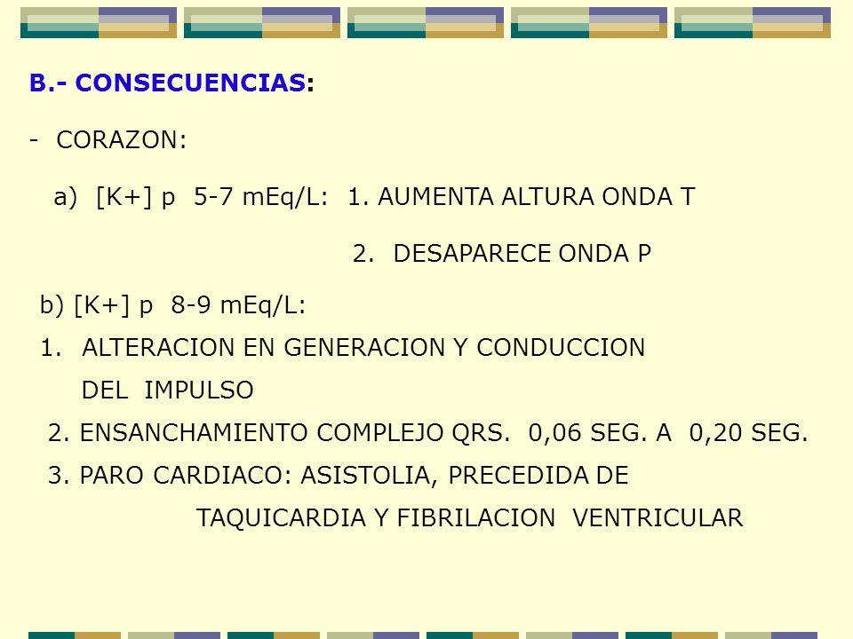B.- CONSECUENCIAS: - CORAZON: a) [K+] p 5-7 mEq/L: 1. AUMENTA ALTURA ONDA T 2. DESAPARECE ONDA P b) [K+] p 8-9 mEq/L: 1.ALTERACION EN GENERACION Y CON