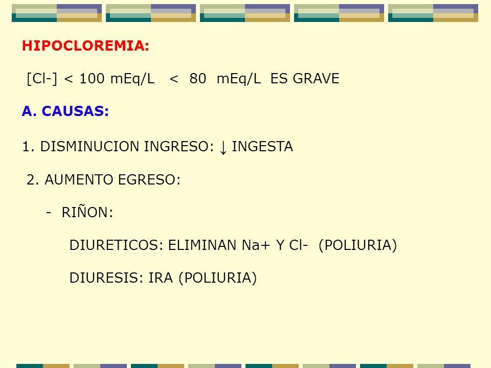 HIPOCLOREMIA: [Cl-] < 100 mEq/L < 80 mEq/L ES GRAVE A. CAUSAS: 1. DISMINUCION INGRESO: INGESTA 2. AUMENTO EGRESO: - RIÑON: DIURETICOS: ELIMINAN Na+ Y