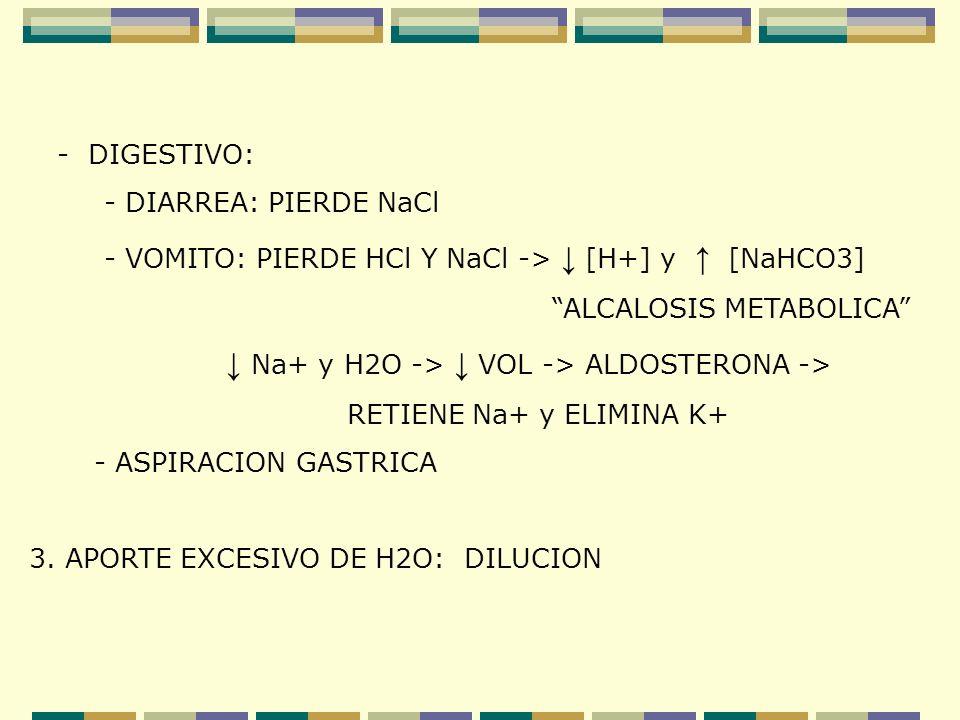- DIGESTIVO: - DIARREA: PIERDE NaCl - VOMITO: PIERDE HCl Y NaCl -> [H+] y [NaHCO3] ALCALOSIS METABOLICA Na+ y H2O -> VOL -> ALDOSTERONA -> RETIENE Na+
