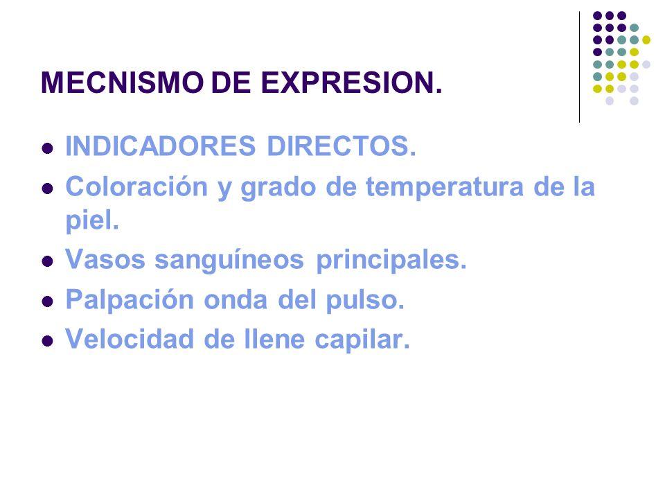 MECNISMO DE EXPRESION. INDICADORES DIRECTOS. Coloración y grado de temperatura de la piel. Vasos sanguíneos principales. Palpación onda del pulso. Vel