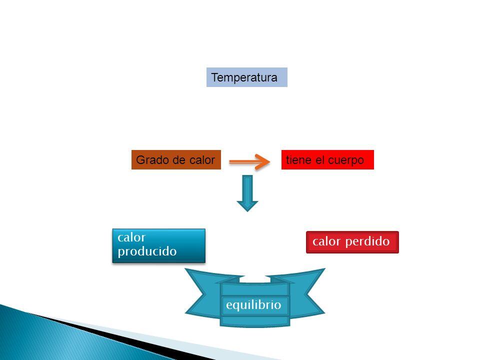 Temperatura Grado de calortiene el cuerpo calor producido calor perdido equilibrio