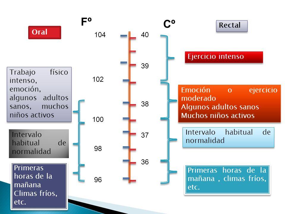 Valor normal: 36-37ºC a nivel axilar y 0,5 grado mas a nivel de mucosas (central).