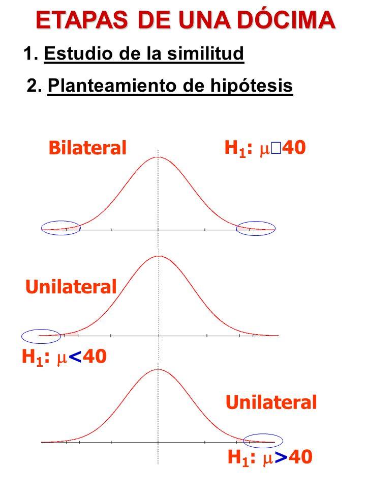 ETAPAS DE UNA DÓCIMA 1. Estudio de la similitud 2. Planteamiento de hipótesis Bilateral H 1 : 40 Unilateral H 1 : >40 H 1 : <40