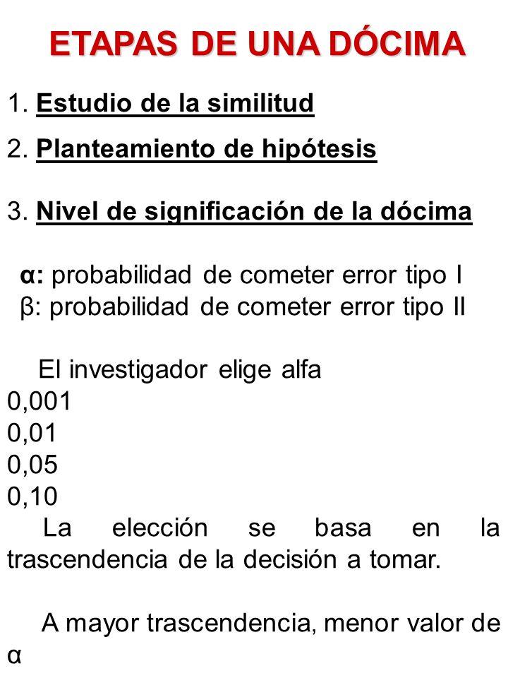 ETAPAS DE UNA DÓCIMA 1. Estudio de la similitud 2. Planteamiento de hipótesis 3. Nivel de significación de la dócima α: probabilidad de cometer error