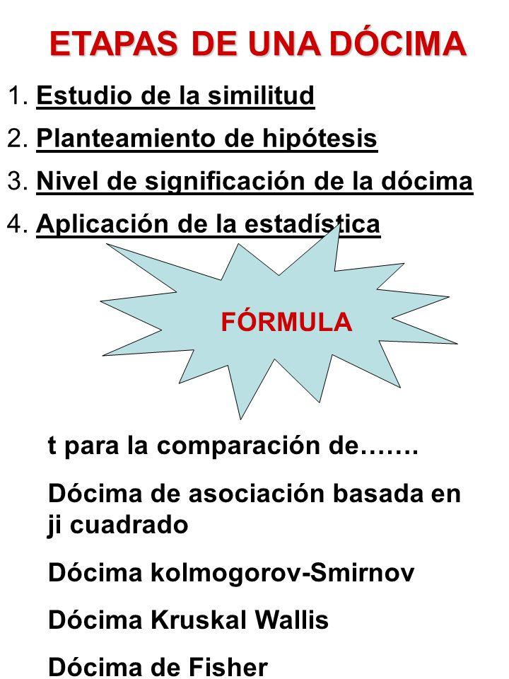 ETAPAS DE UNA DÓCIMA 1. Estudio de la similitud 2. Planteamiento de hipótesis 3. Nivel de significación de la dócima 4. Aplicación de la estadística F