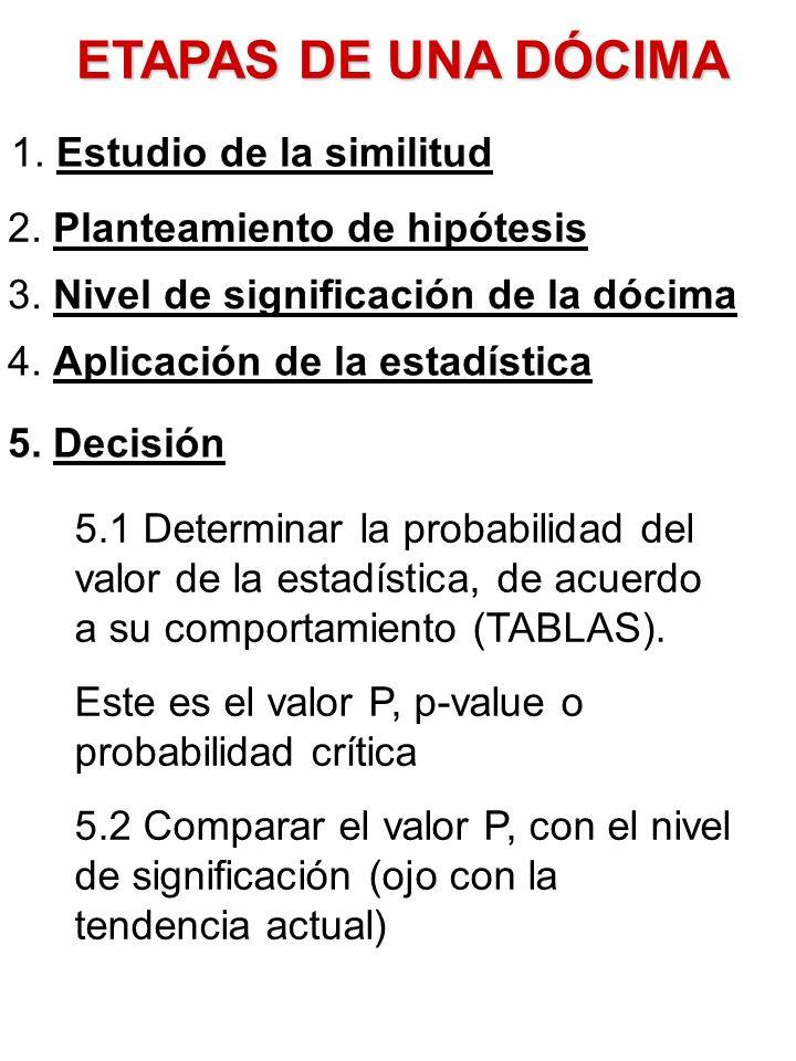 ETAPAS DE UNA DÓCIMA 1. Estudio de la similitud 2. Planteamiento de hipótesis 3. Nivel de significación de la dócima 4. Aplicación de la estadística 5