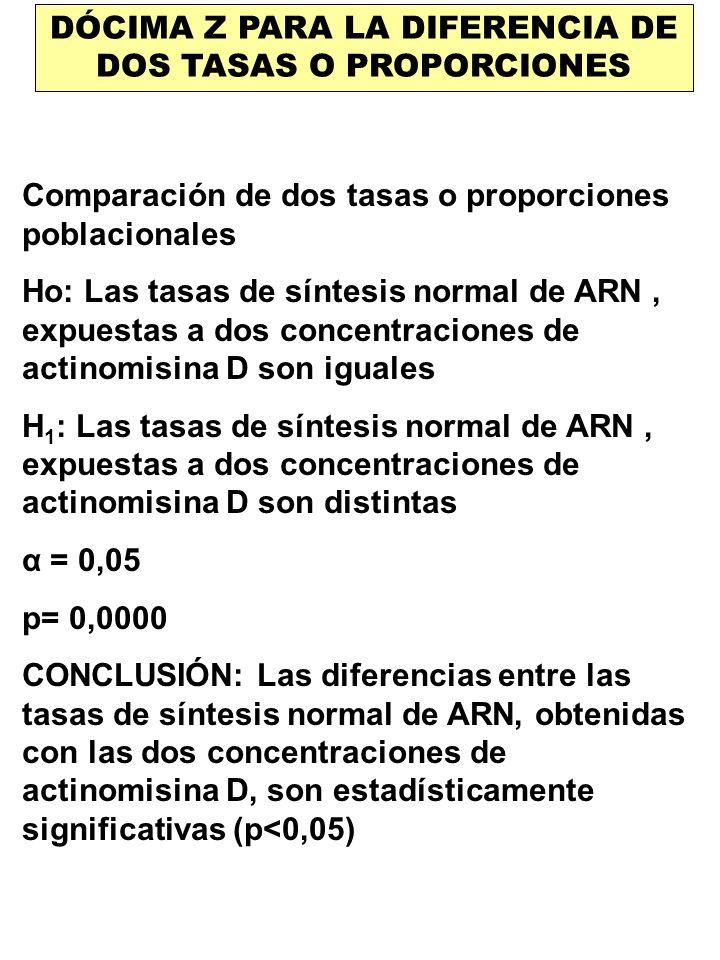 DÓCIMA Z PARA LA DIFERENCIA DE DOS TASAS O PROPORCIONES Comparación de dos tasas o proporciones poblacionales Ho: Las tasas de síntesis normal de ARN,