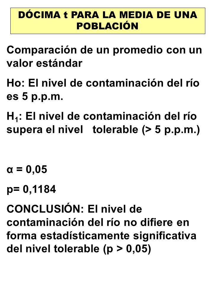 DÓCIMA t PARA LA MEDIA DE UNA POBLACIÓN Comparación de un promedio con un valor estándar Ho: El nivel de contaminación del río es 5 p.p.m. H 1 : El ni