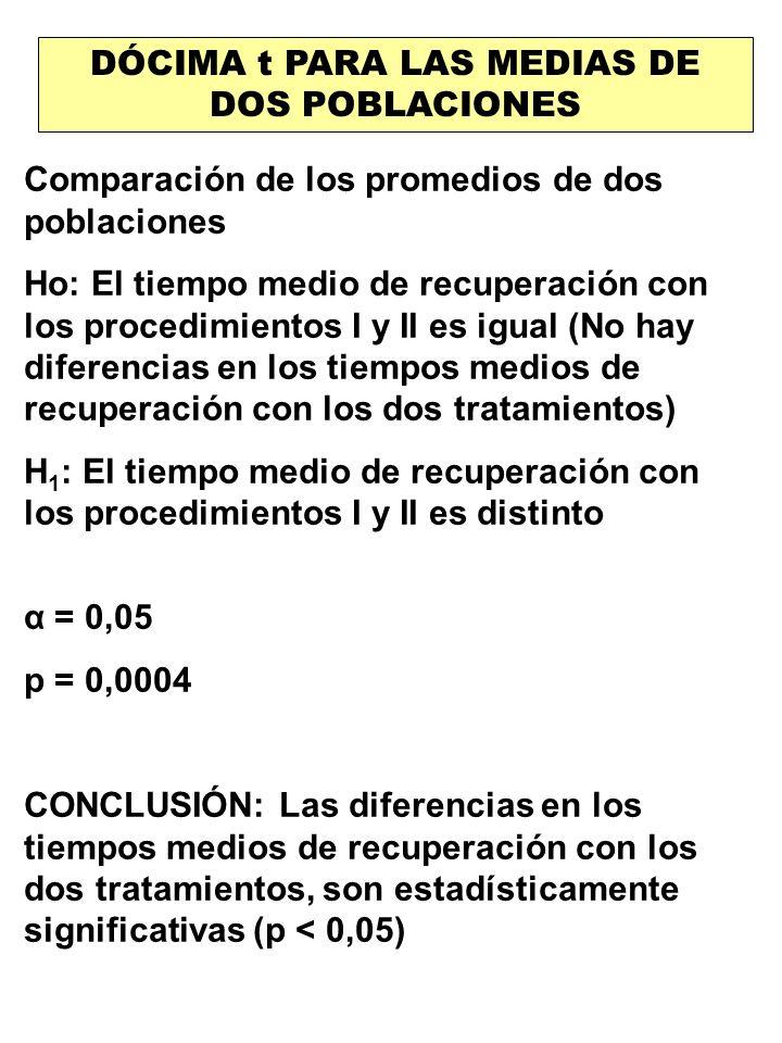 DÓCIMA t PARA LAS MEDIAS DE DOS POBLACIONES Comparación de los promedios de dos poblaciones Ho: El tiempo medio de recuperación con los procedimientos