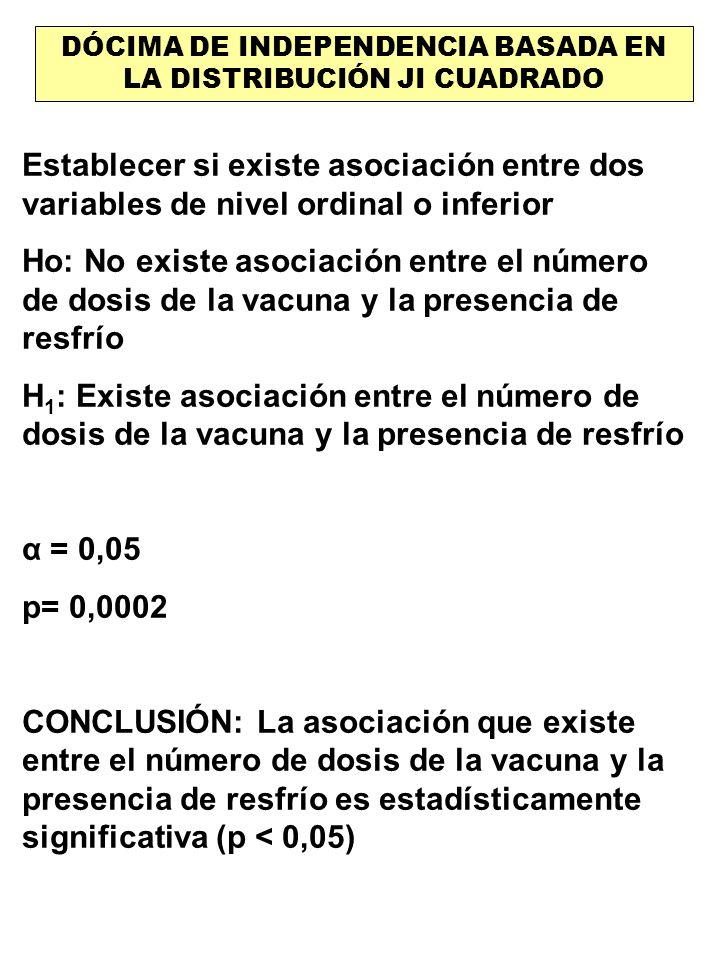 DÓCIMA DE INDEPENDENCIA BASADA EN LA DISTRIBUCIÓN JI CUADRADO Establecer si existe asociación entre dos variables de nivel ordinal o inferior Ho: No e