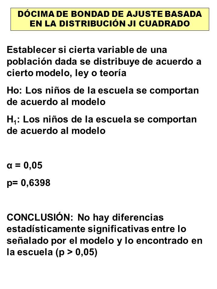 DÓCIMA DE BONDAD DE AJUSTE BASADA EN LA DISTRIBUCIÓN JI CUADRADO Establecer si cierta variable de una población dada se distribuye de acuerdo a cierto