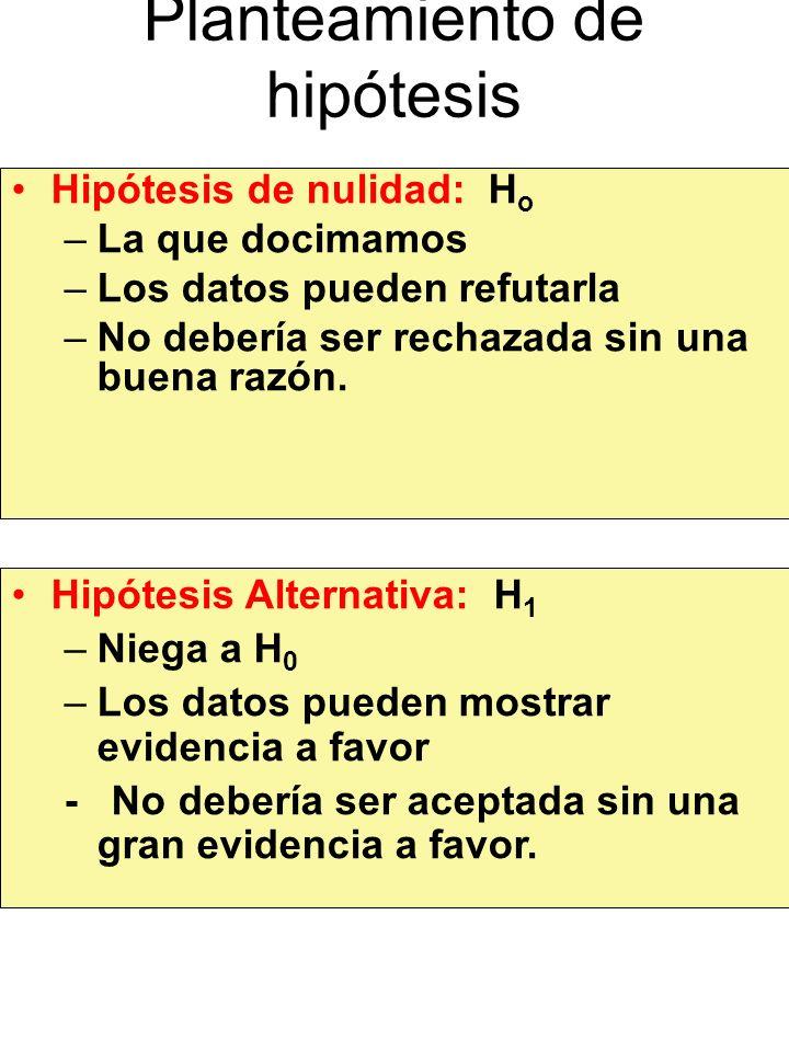 Planteamiento de hipótesis Hipótesis de nulidad: H o –La que docimamos –Los datos pueden refutarla –No debería ser rechazada sin una buena razón. Hipó