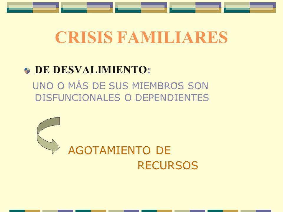 CRISIS FAMILIARES DE DESVALIMIENTO: UNO O MÁS DE SUS MIEMBROS SON DISFUNCIONALES O DEPENDIENTES AGOTAMIENTO DE RECURSOS