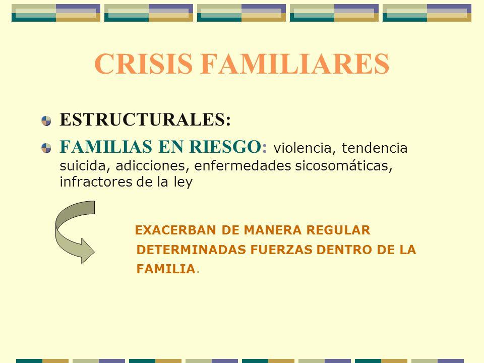 CRISIS FAMILIARES ESTRUCTURALES: FAMILIAS EN RIESGO: violencia, tendencia suicida, adicciones, enfermedades sicosomáticas, infractores de la ley EXACE