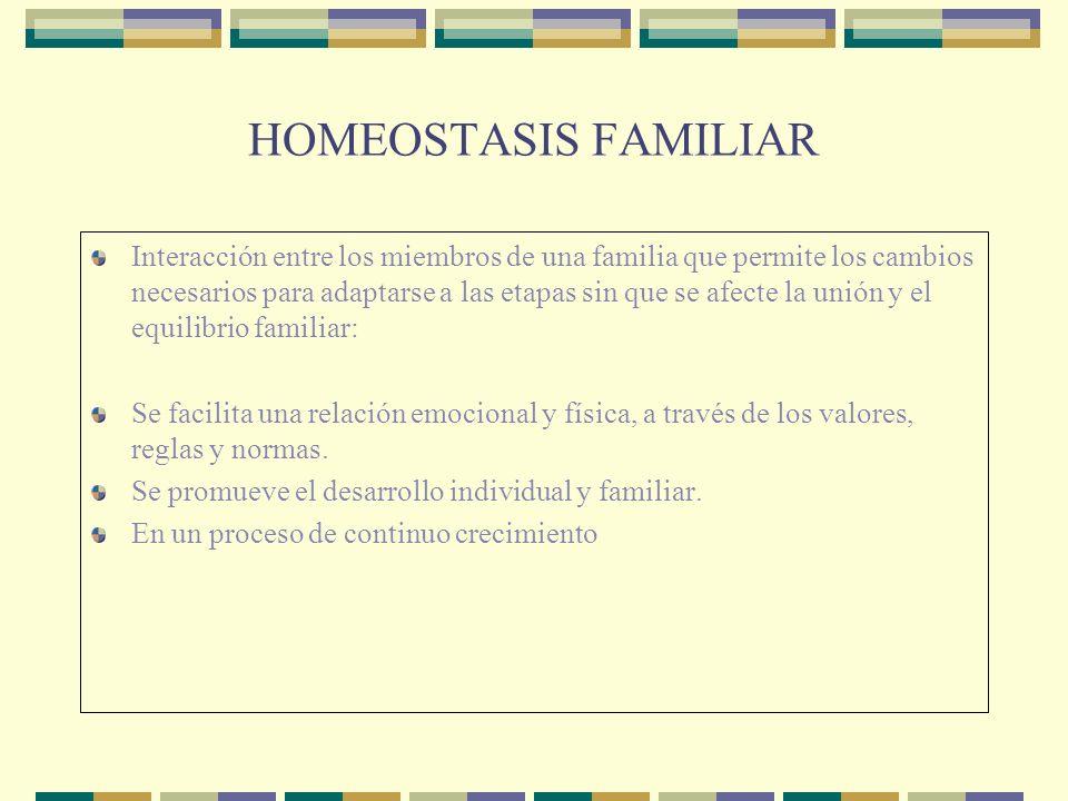 HOMEOSTASIS FAMILIAR Interacción entre los miembros de una familia que permite los cambios necesarios para adaptarse a las etapas sin que se afecte la