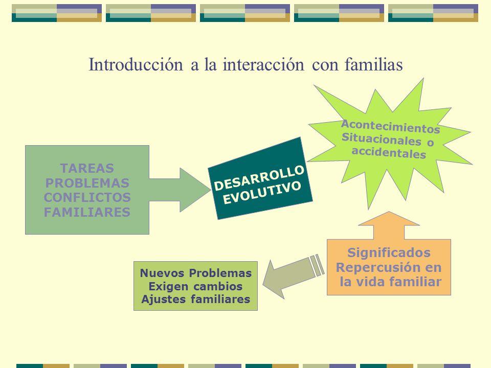 Introducción a la interacción con familias TAREAS PROBLEMAS CONFLICTOS FAMILIARES DESARROLLO EVOLUTIVO Acontecimientos Situacionales o accidentales Si