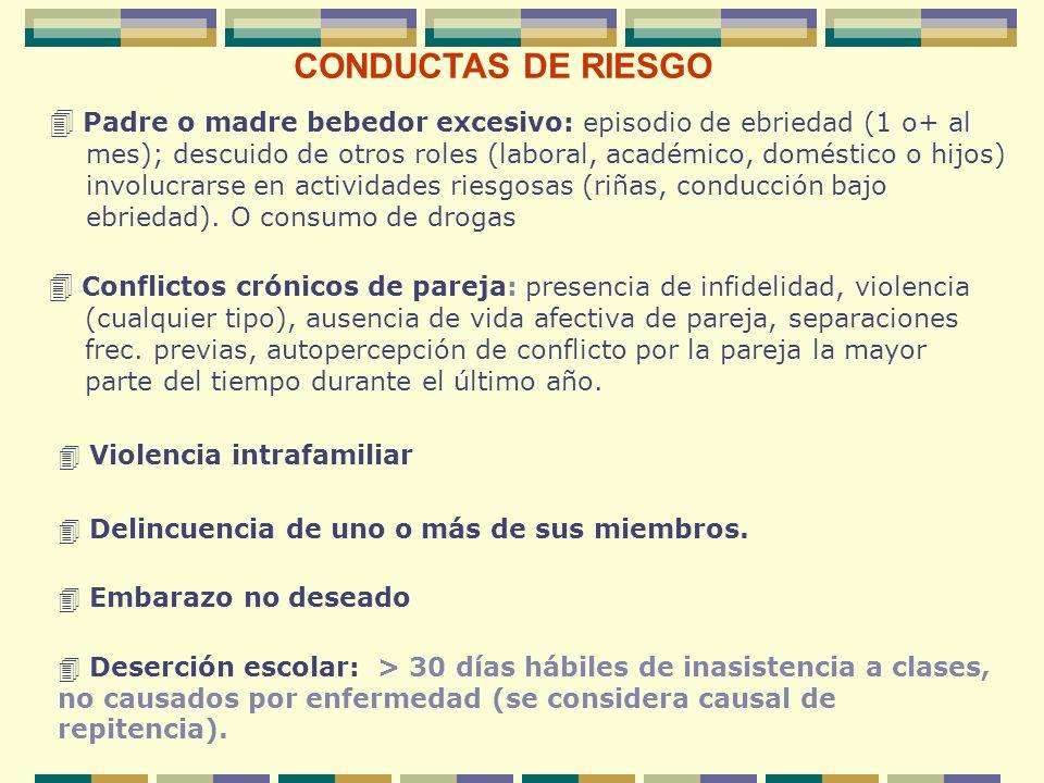 CONDUCTAS DE RIESGO Padre o madre bebedor excesivo: episodio de ebriedad (1 o+ al mes); descuido de otros roles (laboral, académico, doméstico o hijos