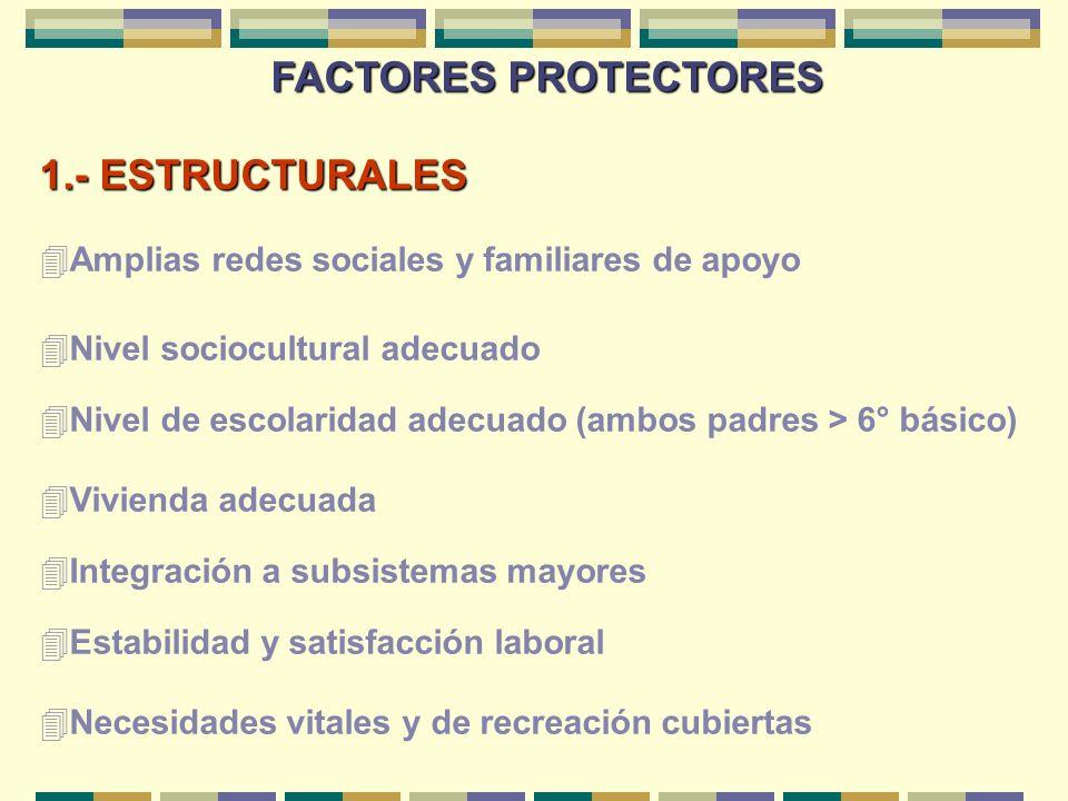 FACTORES PROTECTORES 4Amplias redes sociales y familiares de apoyo 4Nivel sociocultural adecuado 4Nivel de escolaridad adecuado (ambos padres > 6° bás