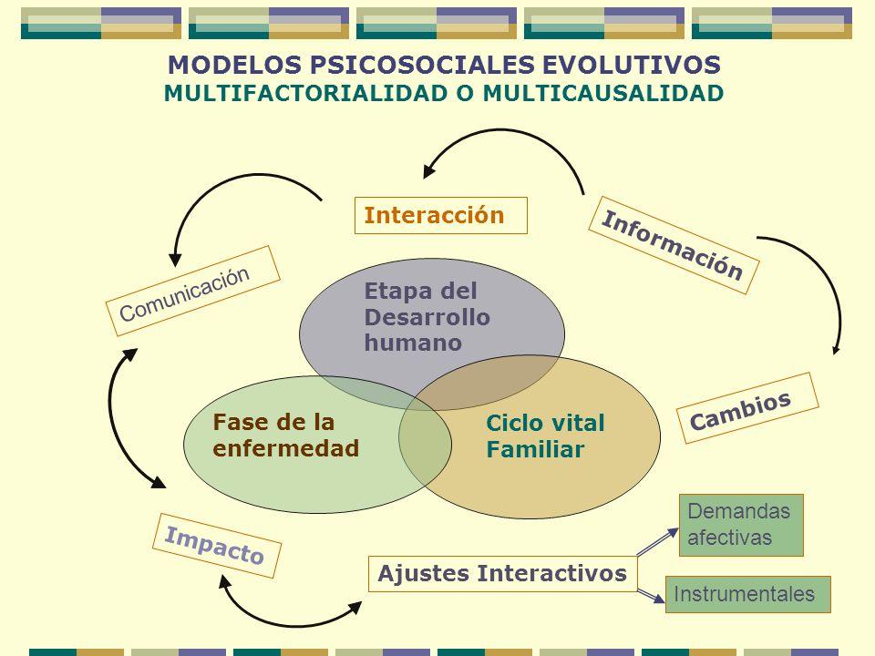 MODELOS PSICOSOCIALES EVOLUTIVOS MULTIFACTORIALIDAD O MULTICAUSALIDAD Fase de la enfermedad Etapa del Desarrollo humano Ciclo vital Familiar Impacto C