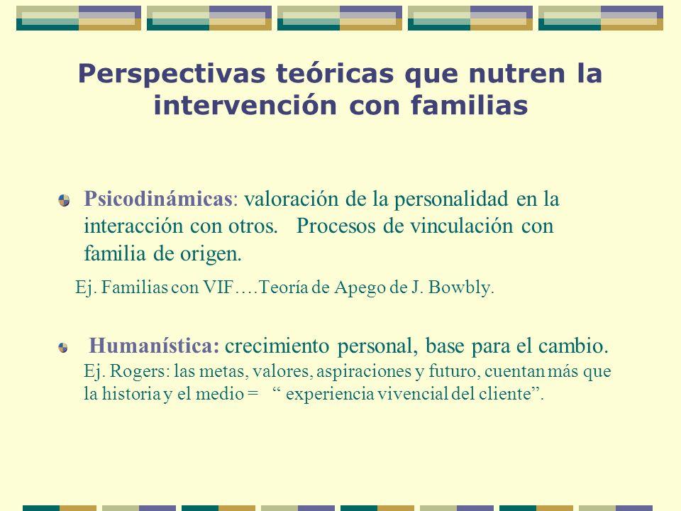 Perspectivas teóricas que nutren la intervención con familias Psicodinámicas: valoración de la personalidad en la interacción con otros. Procesos de v