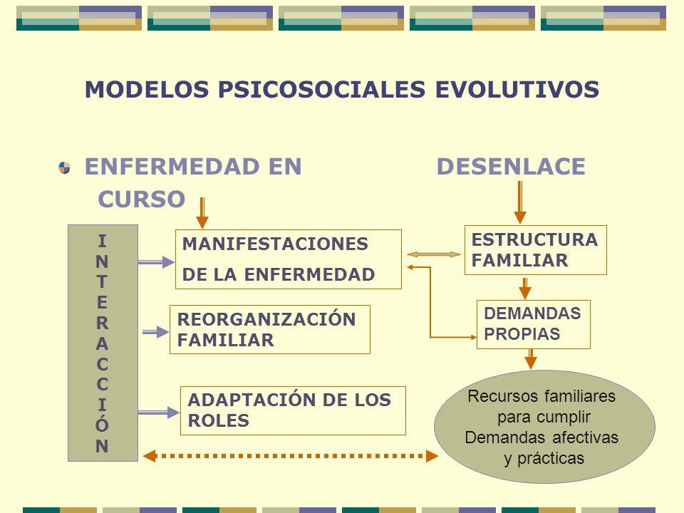 MODELOS PSICOSOCIALES EVOLUTIVOS ENFERMEDAD EN DESENLACE CURSO INTERACCIÓNINTERACCIÓN MANIFESTACIONES DE LA ENFERMEDAD REORGANIZACIÓN FAMILIAR ADAPTAC